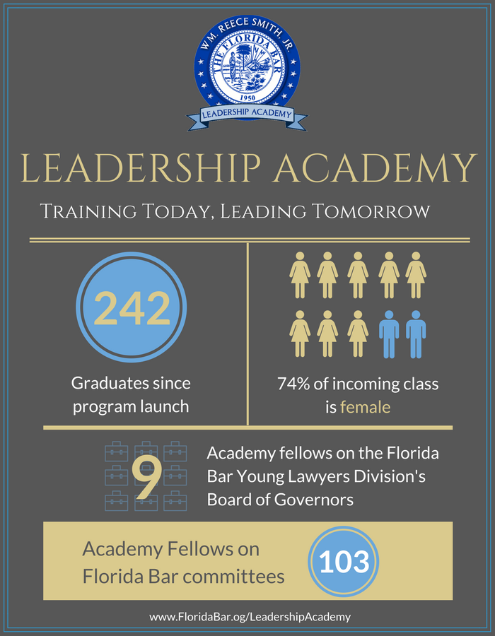LeadershipAcademy2017 infographic