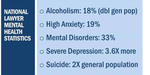 National Lawyer Mental Health Statistics: Alcoholism 18%; High Anxiety 19%; Mental Disorders 33%; Severe Depression 3.6 and Suicide 2 times more than the general population.