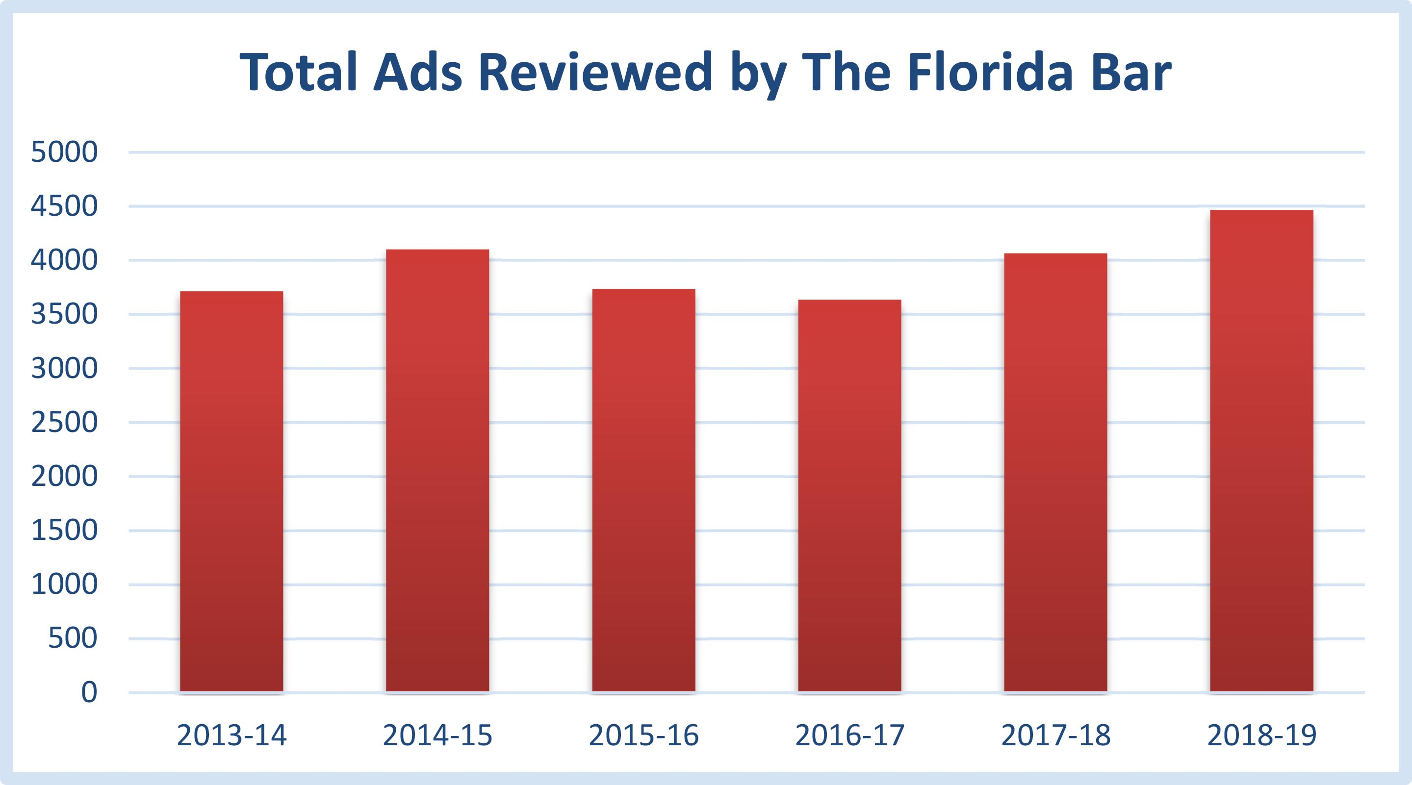 Total ads reviewed by The Florida Bar