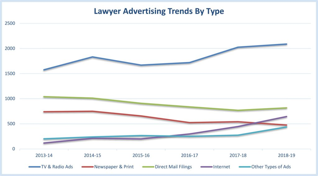 Lawyer advertising trends by type