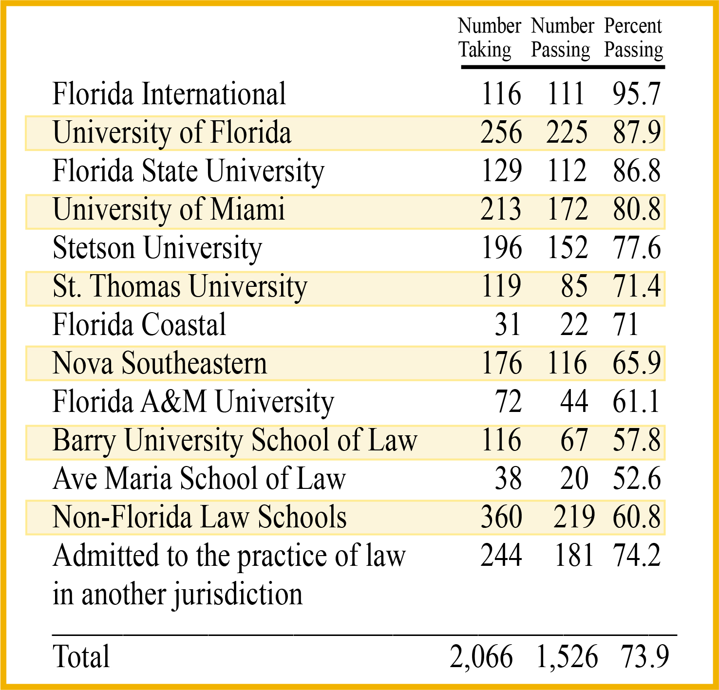 176 Percent Of Those With Disabilities >> Florida Supreme Court Releases The July 2019 Bar Exam