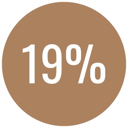 Anxiety percentage