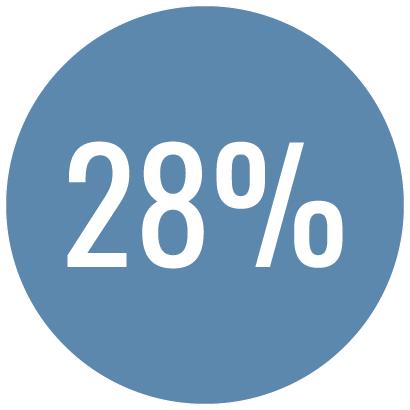 Depression percentage
