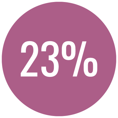 Stress percentage