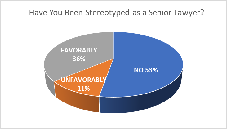 Have you been stereotyped as a senior lawyer pie chart