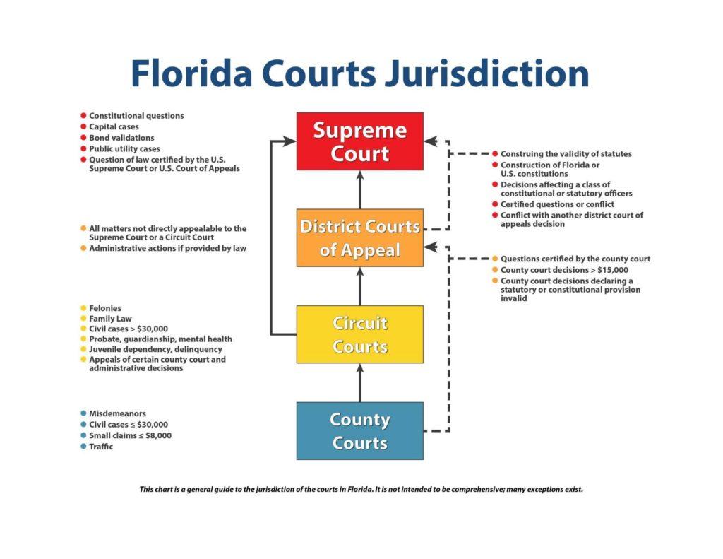 Florida Courts Jurisdiction Infographic