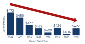 Clerk Budgets Have Declined $50.6 Million Over 8 Years