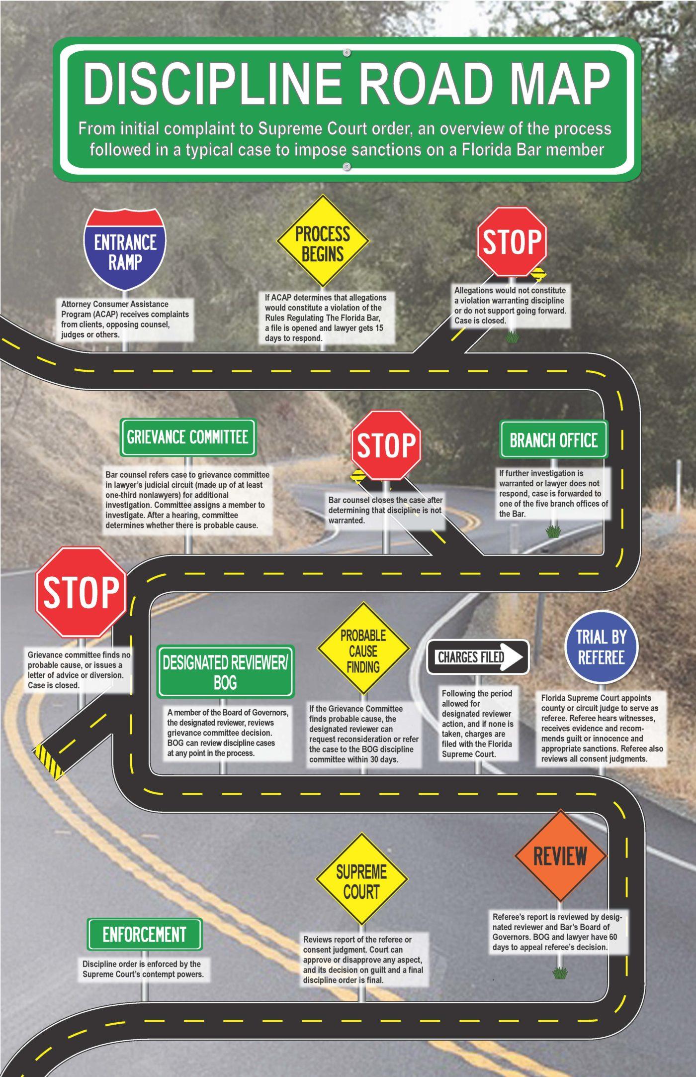 Lawyer Discipline Road Map