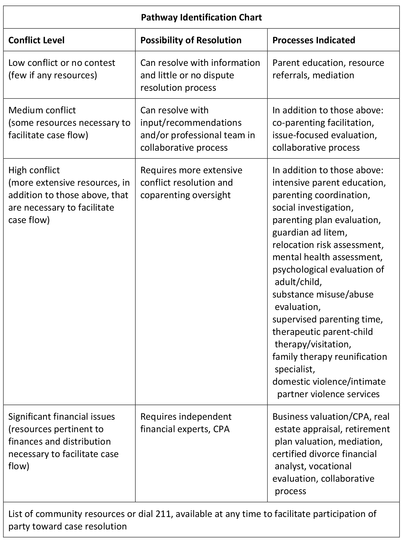 Pathway Identification Chart