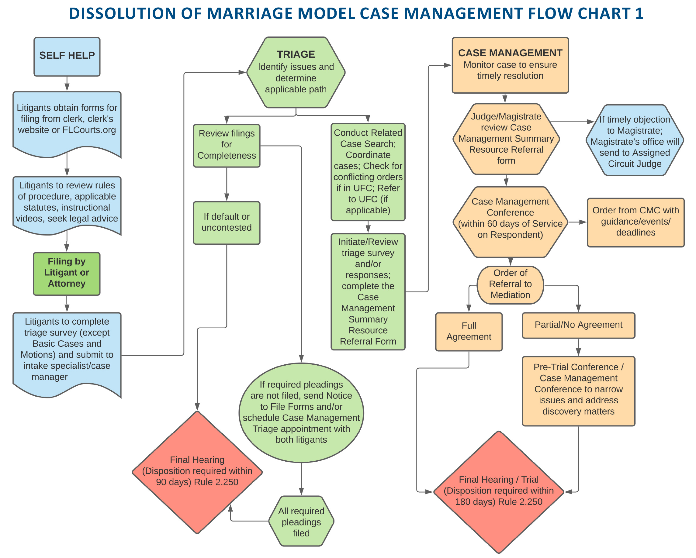 Dissolution of Marriage Model Case Management Flow Chart 1