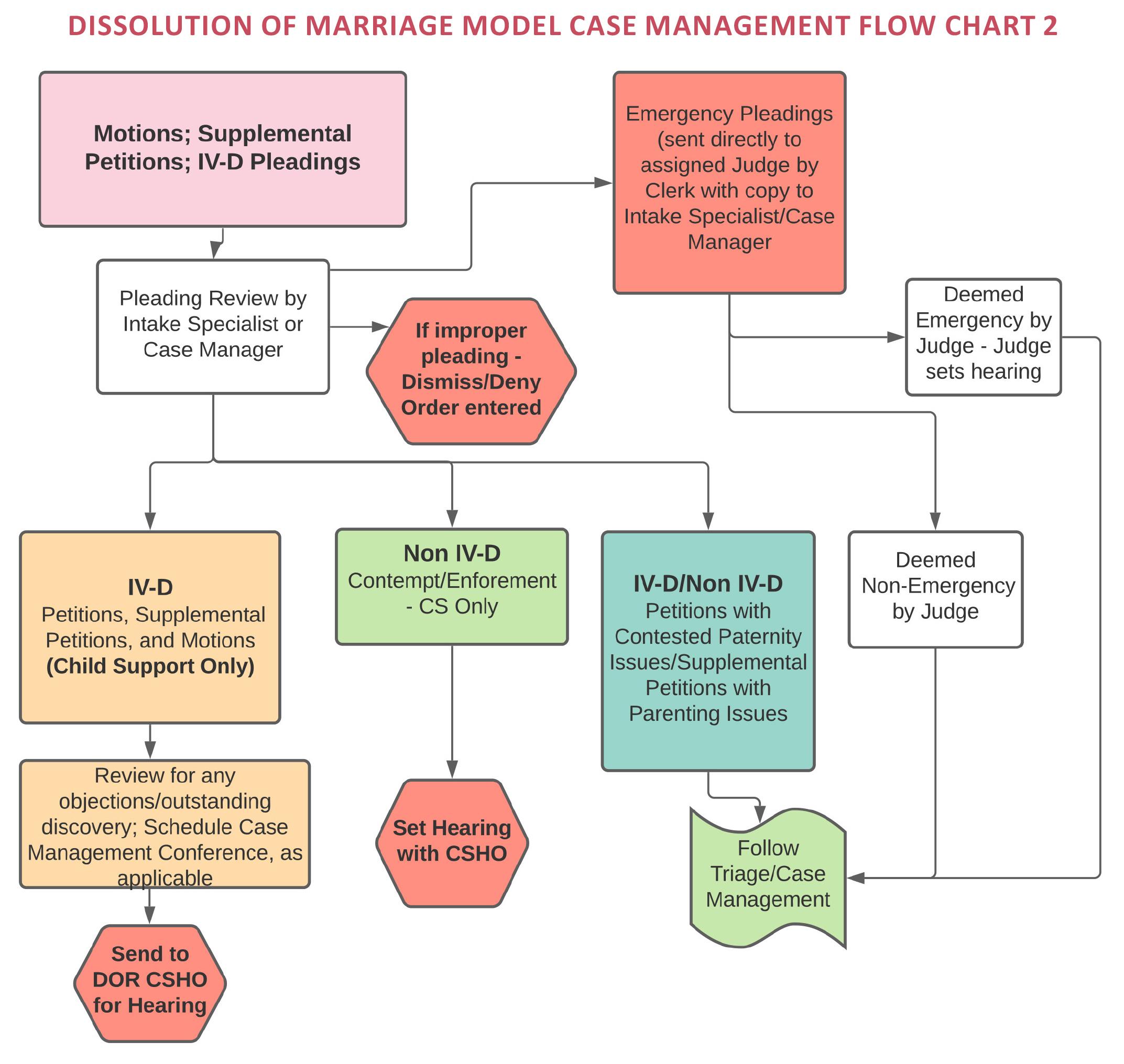 Dissolution of Marriage Model Case Management Flow Chart 2